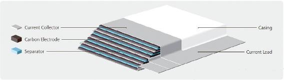 Yunasko ultracapacitor design